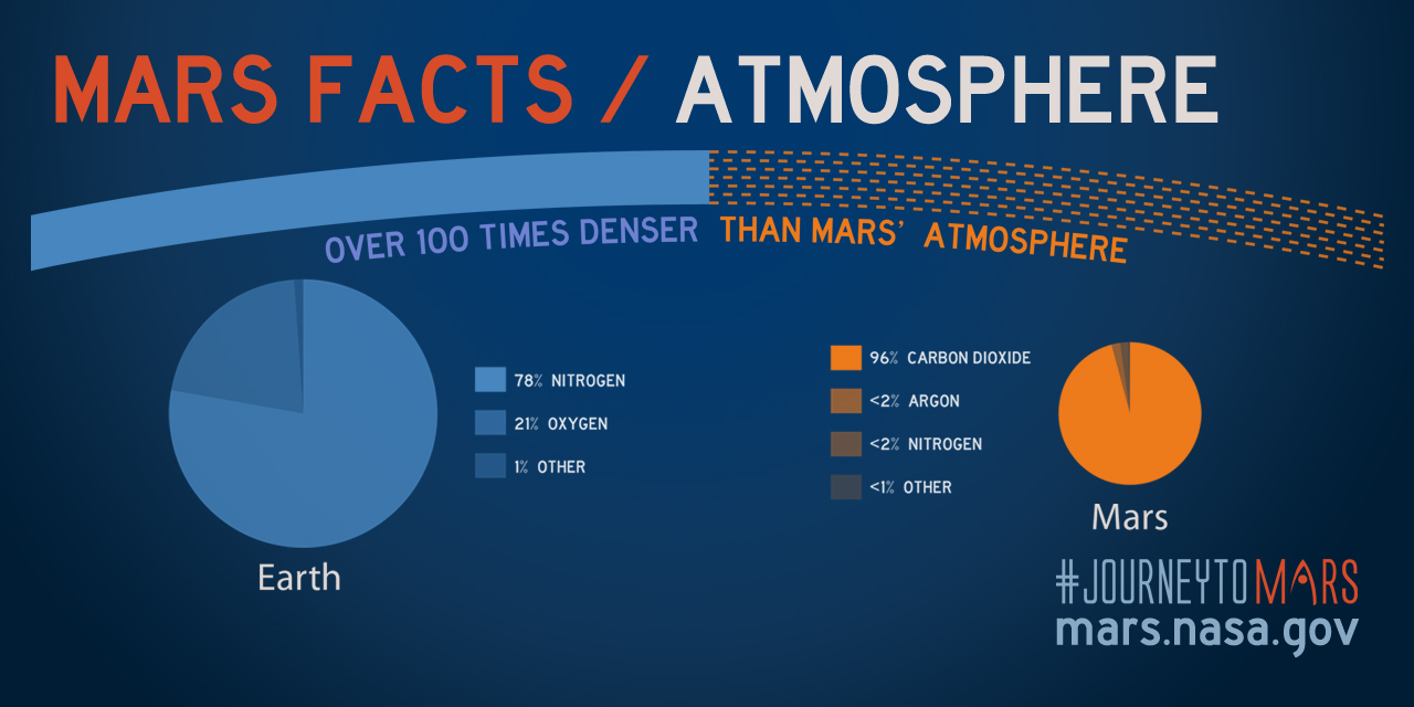 atmosphere-mars-facts