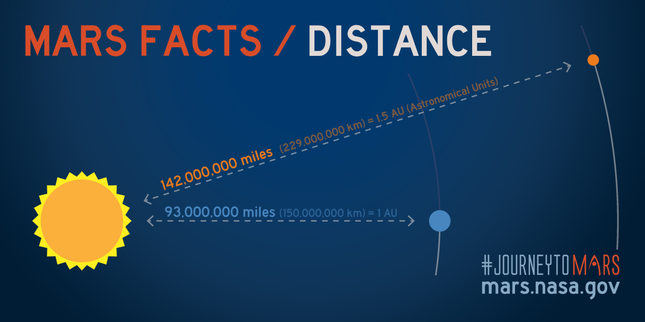 distance-mars-facts