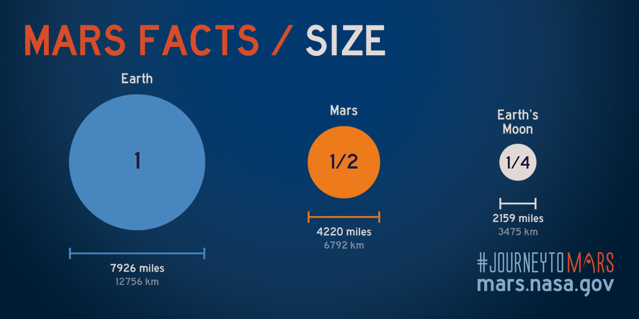 size-mars-facts