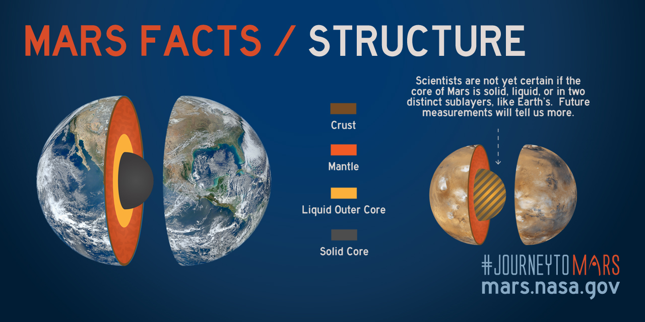 structure-mars-facts
